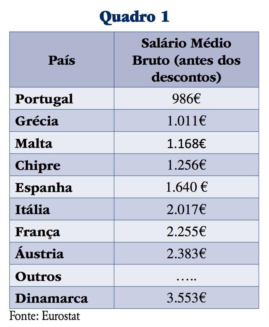 SALÁRIO MÉDIO BRUTO
